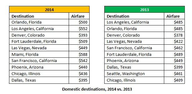 Top 10 Domestic Destinations for Holiday Travel