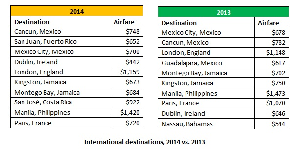 Top 10 International Destinations for Holiday Travel