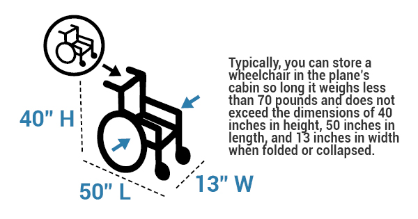 wheelchair dimensions for plane storage