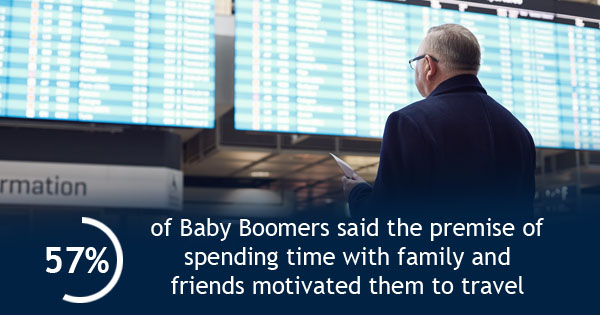 57% of baby boomers say they travel to spend time with family and friends