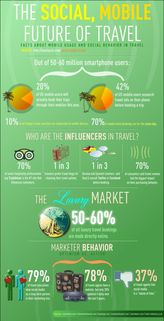 Mobile Travel: How Do You Use Your Smartphone? IMG Cred: Design You Trust